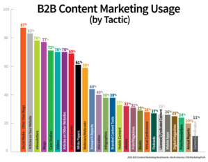 B2B-content-marketing-usage-by-tactic