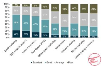 marketing-channels-econsultancy-graph